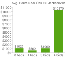 Graph of average rent prices for Oak Hill Jacksonville