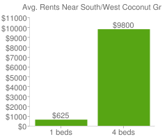 Graph of average rent prices for South/West Coconut Grove Miami