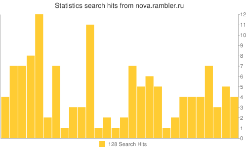 Statistics search hits from nova.rambler.ru