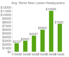 Graph of average rent prices for Loews Headquarters