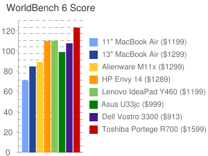 WorldBench 6 Score