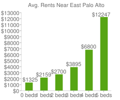Graph of average rent prices for East Palo Alto