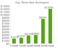 Graph of average rent prices for Burlingame