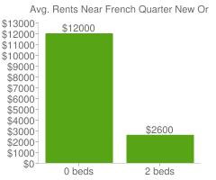 Graph of average rent prices for French Quarter New Orleans