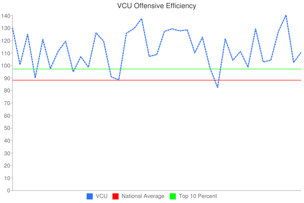 VCU Offensive Efficiency