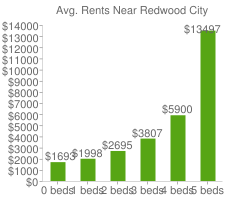 Graph of average rent prices for Redwood City