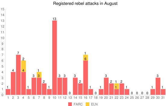 Registered rebel attacks in August