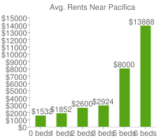 Graph of average rent prices for Pacifica