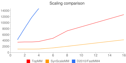 FastMM4 TopMM SynScaleMM&chdlp=b&chls=2,4,1 1 1&chma=5,0,5,25&chtt=Scaling+comparison&nonsense=something_that_ends_with.png