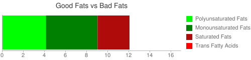 Good Fat and Bad Fat comparison for 20 grams of Nuts brazilnuts dried unblanched