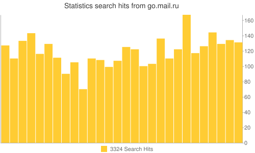 Statistics search hits from go.mail.ru