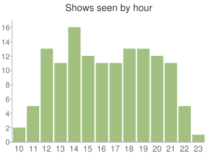 My shows per hour peak around 2pm and 7pm, with none before 10am or after midnight.