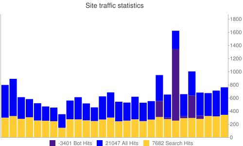 Statistics trafick hits