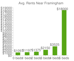Graph of average rent prices for Framingham