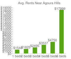 Graph of average rent prices for Agoura Hills