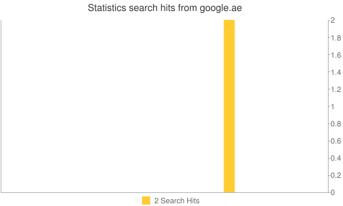 Statistics search hits from google.ae