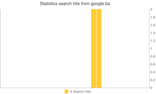 Statistics search hits from google.ba