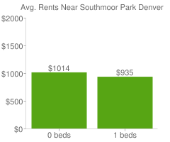 Graph of average rent prices for Southmoor Park Denver