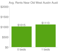 Graph of average rent prices for Old West Austin Austin