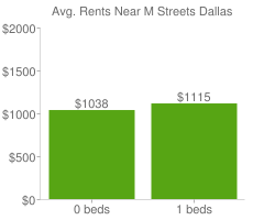 Graph of average rent prices for M Streets Dallas