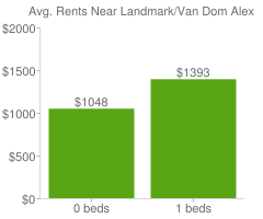 Graph of average rent prices for Landmark/Van Dom Alexandria