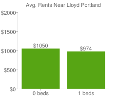 Graph of average rent prices for Lloyd Portland