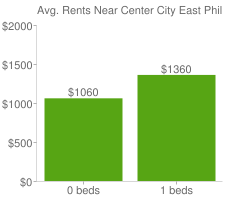 Graph of average rent prices for Center City East Philadelphia