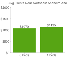 Graph of average rent prices for Northeast Anaheim Anaheim