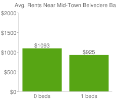 Graph of average rent prices for Mid-Town Belvedere Baltimore