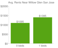 Graph of average rent prices for Willow Glen San Jose