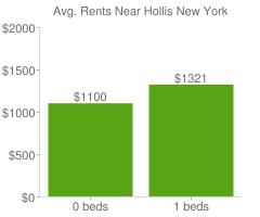 Graph of average rent prices for Hollis New York
