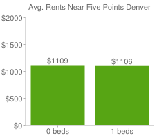 Graph of average rent prices for Five Points Denver