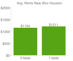 Graph of average rent prices for Binz Houston