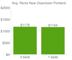 Graph of average rent prices for Downtown Portland