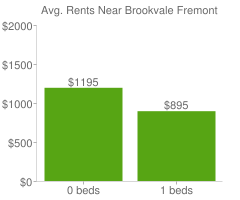 Graph of average rent prices for Brookvale Fremont