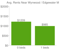 Graph of average rent prices for Wynwood / Edgewater Miami