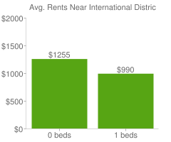 Graph of average rent prices for International District Seattle