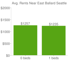 Graph of average rent prices for East Ballard Seattle