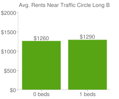 Graph of average rent prices for Traffic Circle Long Beach