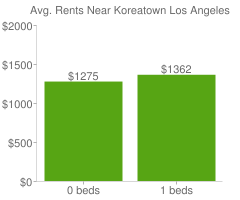 Graph of average rent prices for Koreatown Los Angeles