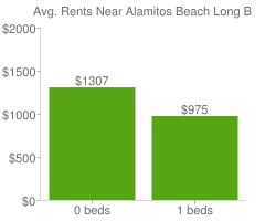 Graph of average rent prices for Alamitos Beach Long Beach