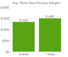 Graph of average rent prices for Penrose Arlington