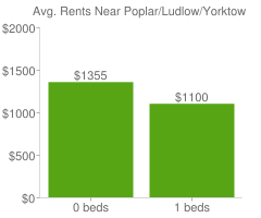 Graph of average rent prices for Poplar/Ludlow/Yorktowne Philadelphia