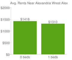 Graph of average rent prices for Alexandria Wrest Alexandria