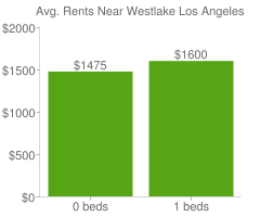 Graph of average rent prices for Westlake Los Angeles