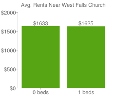 Graph of average rent prices for West Falls Church