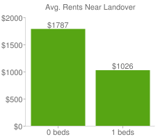 Graph of average rent prices for Landover