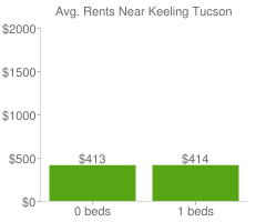 Graph of average rent prices for Keeling Tucson