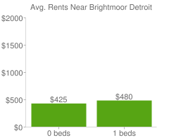 Graph of average rent prices for Brightmoor Detroit
