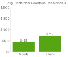 Graph of average rent prices for Downtown Des Moines Des Moines